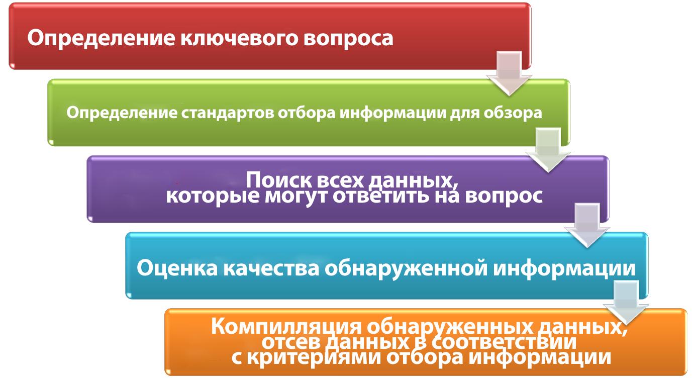 систематический обзор